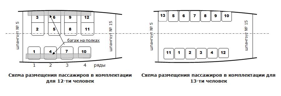 Схема пассажирских мест Ан-2